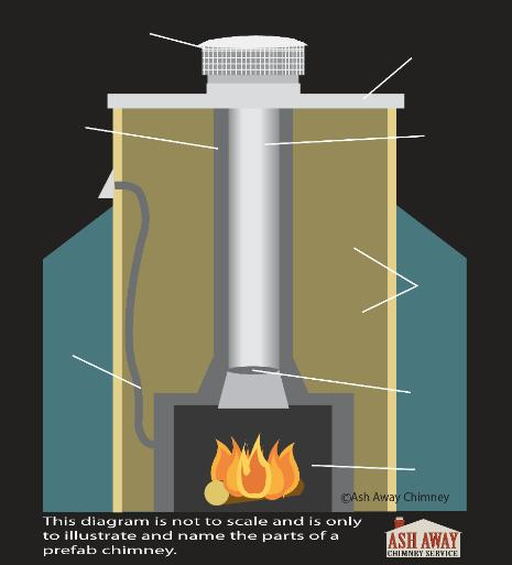 Pre Fab Chimney Repair amp Care In Jacksonville FL Florida